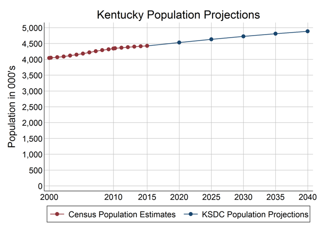 KY Projections